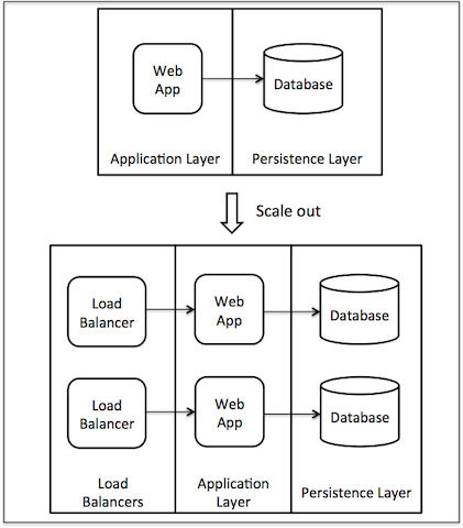 4 Architecture Issues When Scaling Web Applications
